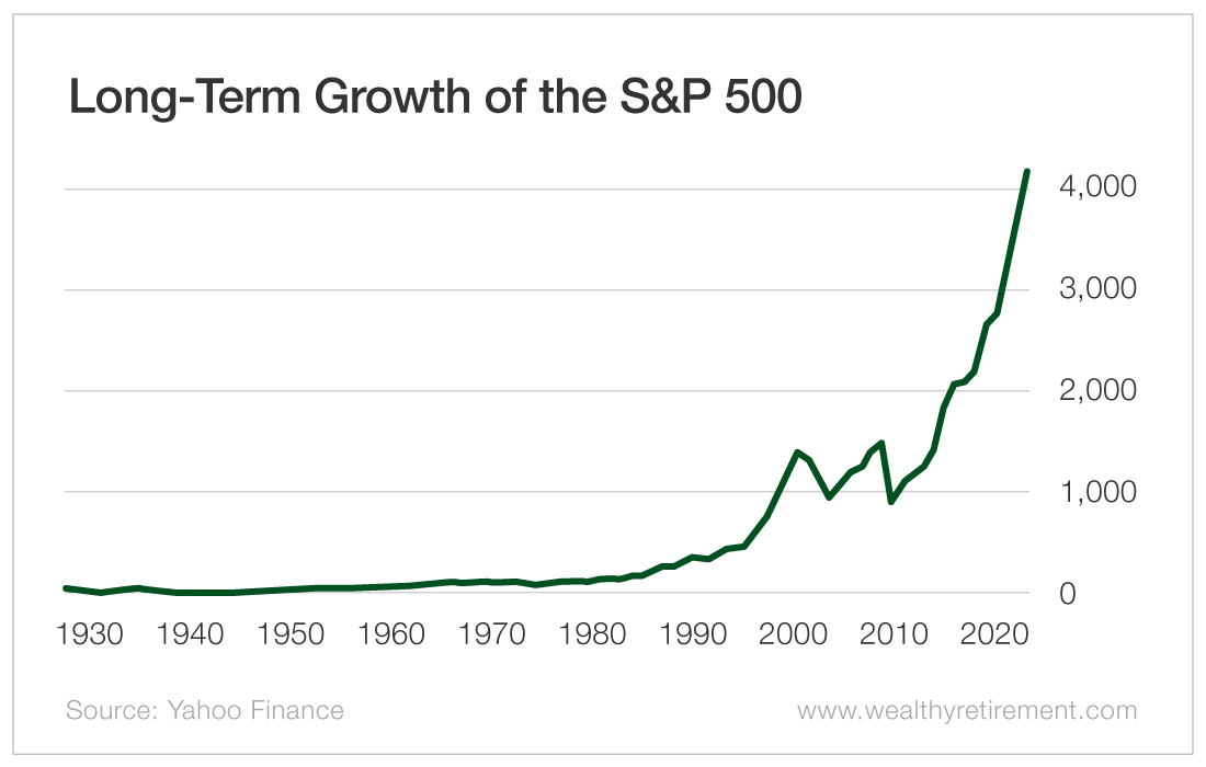 Long-Term Growth of the S&P 500