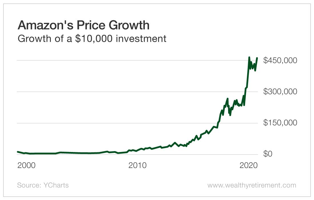 Amazon's Price Growth