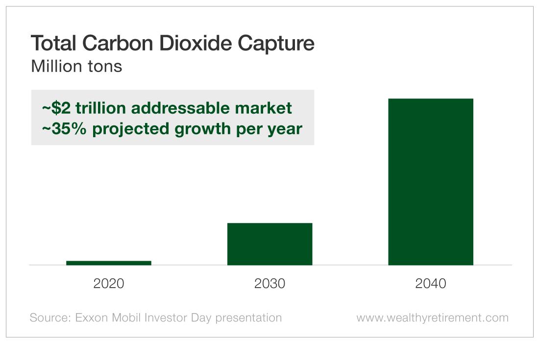 Total Carbon Dioxide Capture