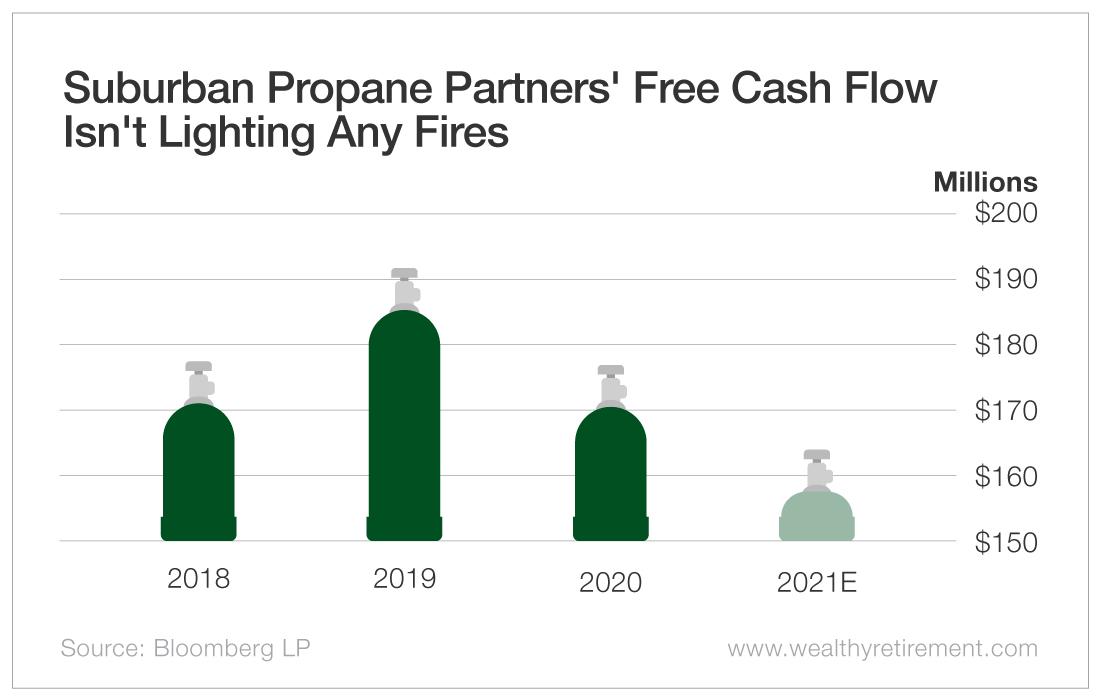 Suburban Propane Partners' Free Cash Flow Isn't Lightning Any Fires