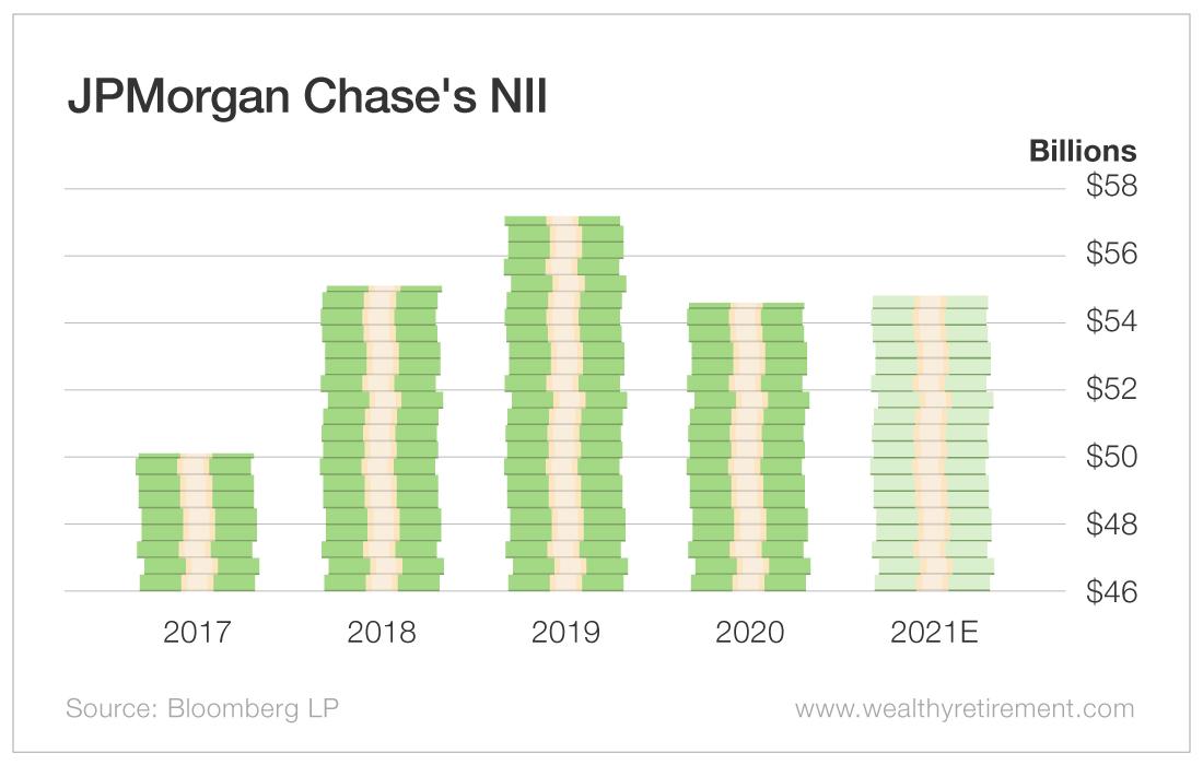 JPMorgan Chase's NII