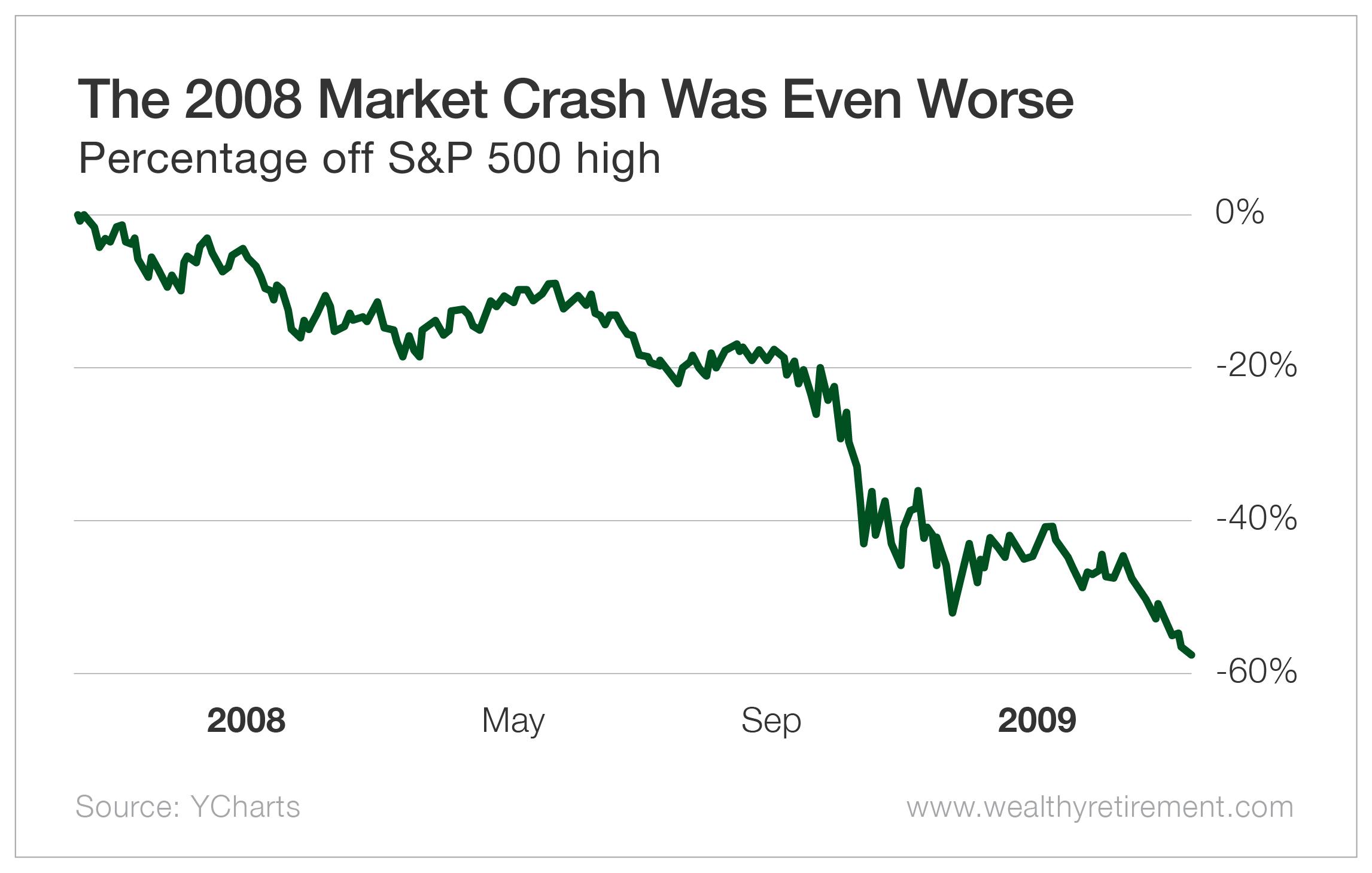 The 2008 Market Crash Was Even Worse