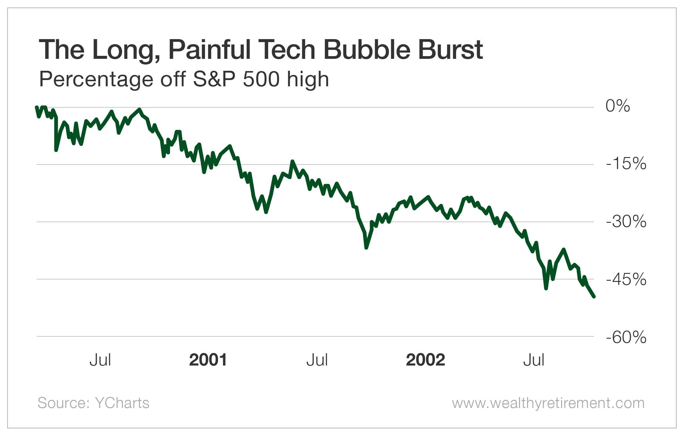 The Long, Painful Tech Bubble Burst
