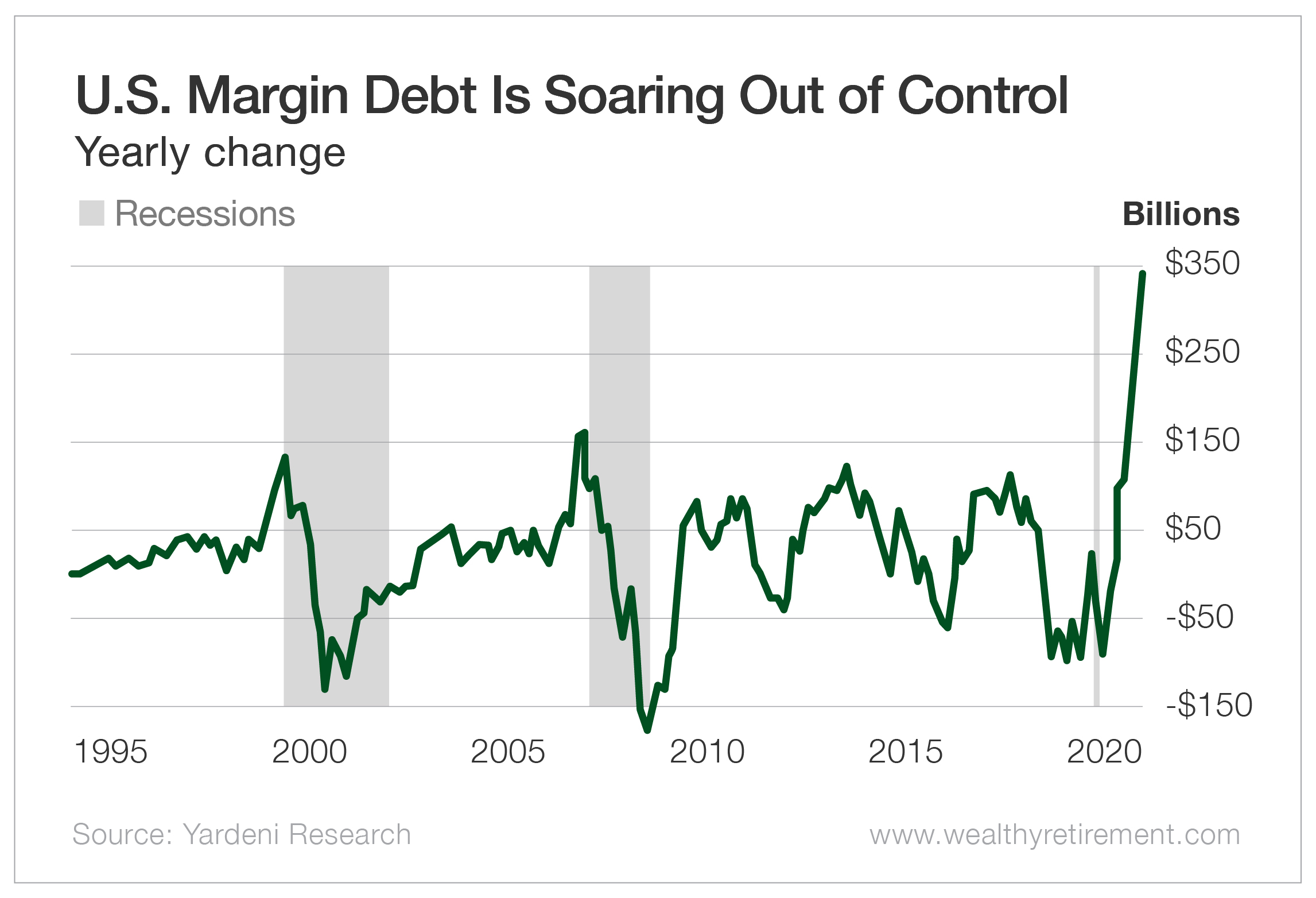 U.S. Margin Debt is Soaring Out of Control