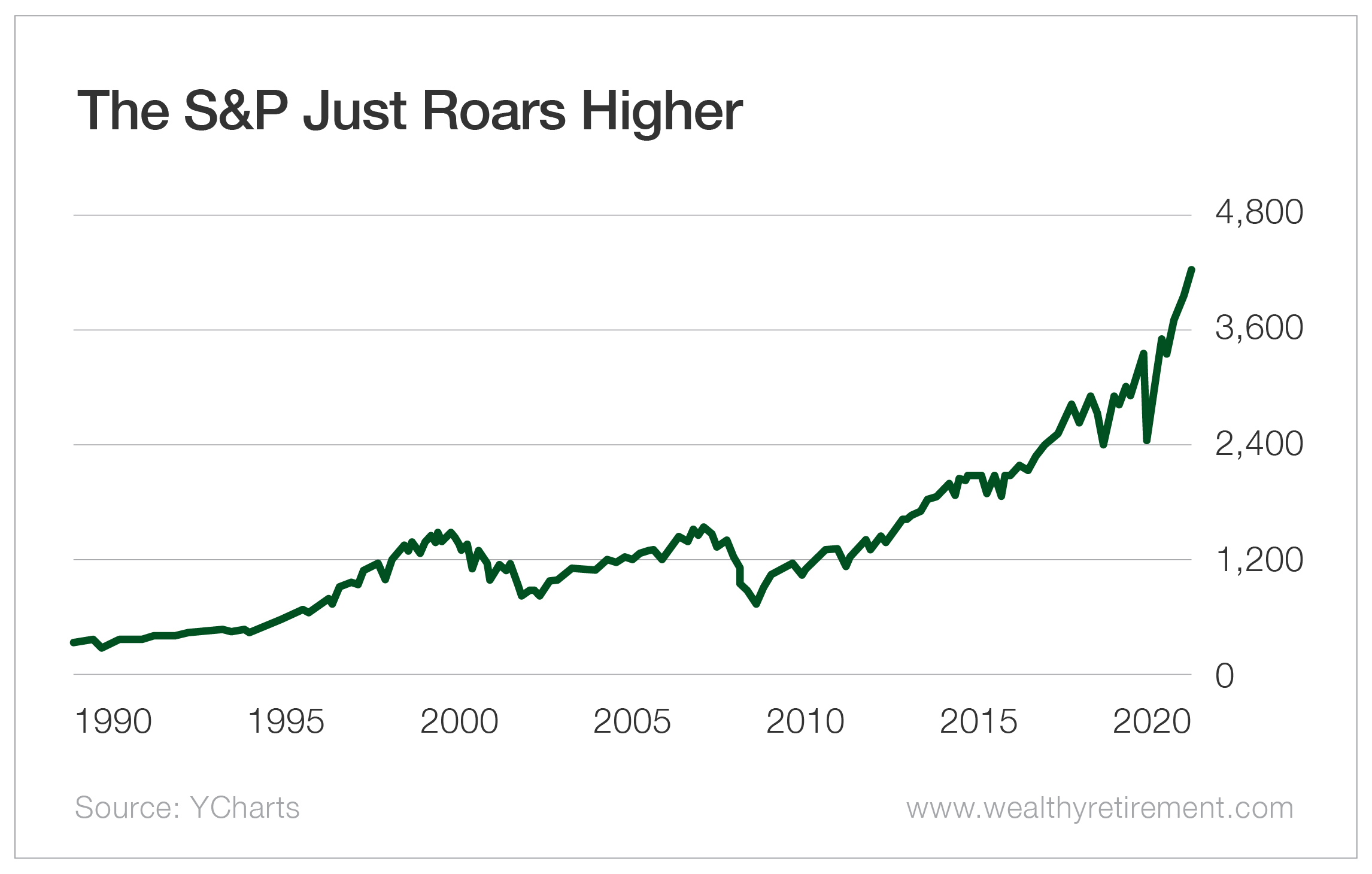 The S&P Just Roars Higher