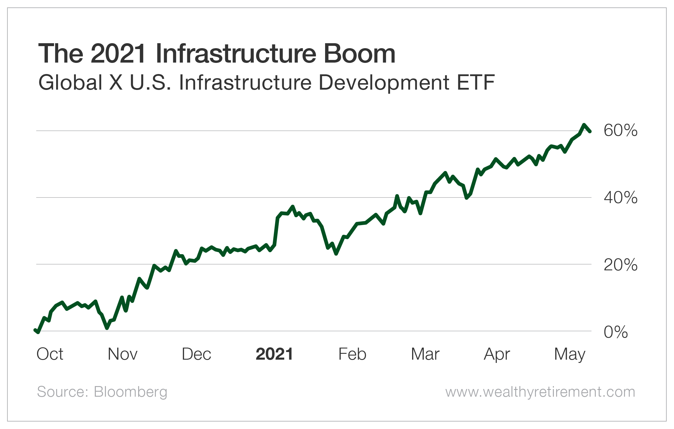 The 2021 Infrastructure Boom