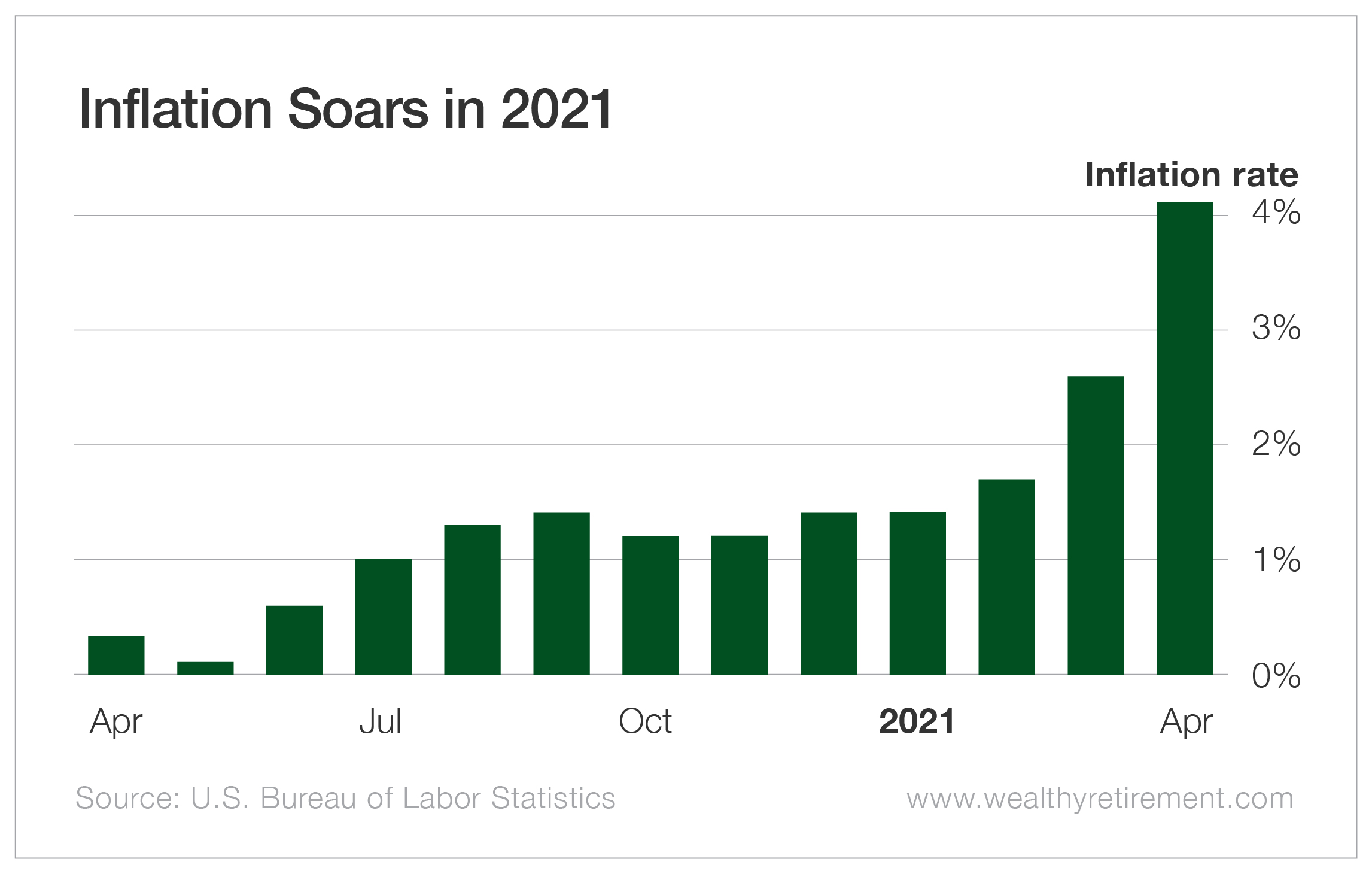 Inflation Soars in 2021