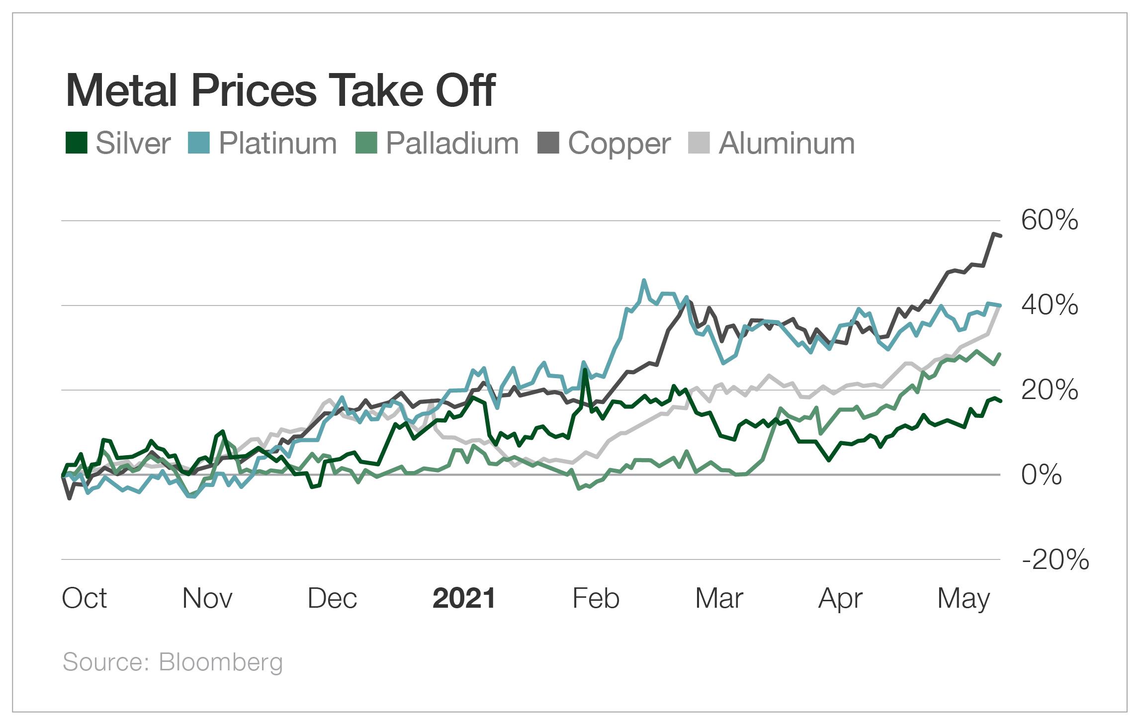 Metal Prices Take Off