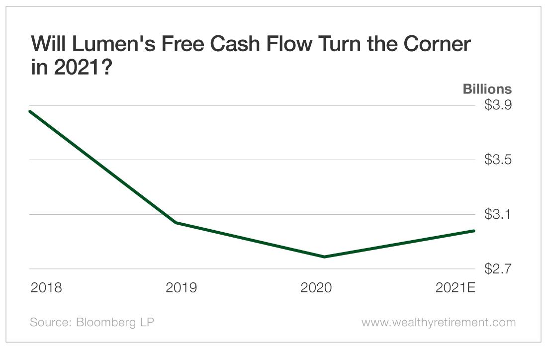 Will Lumen's Free Cash Flow Turn the Corner in 2021?