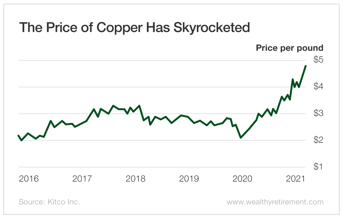 The Price of Copper Has Skyrocketed