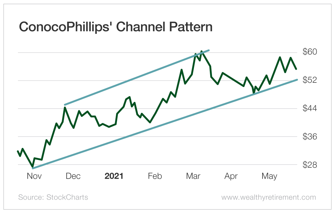 ConocoPhillips' Channel Pattern
