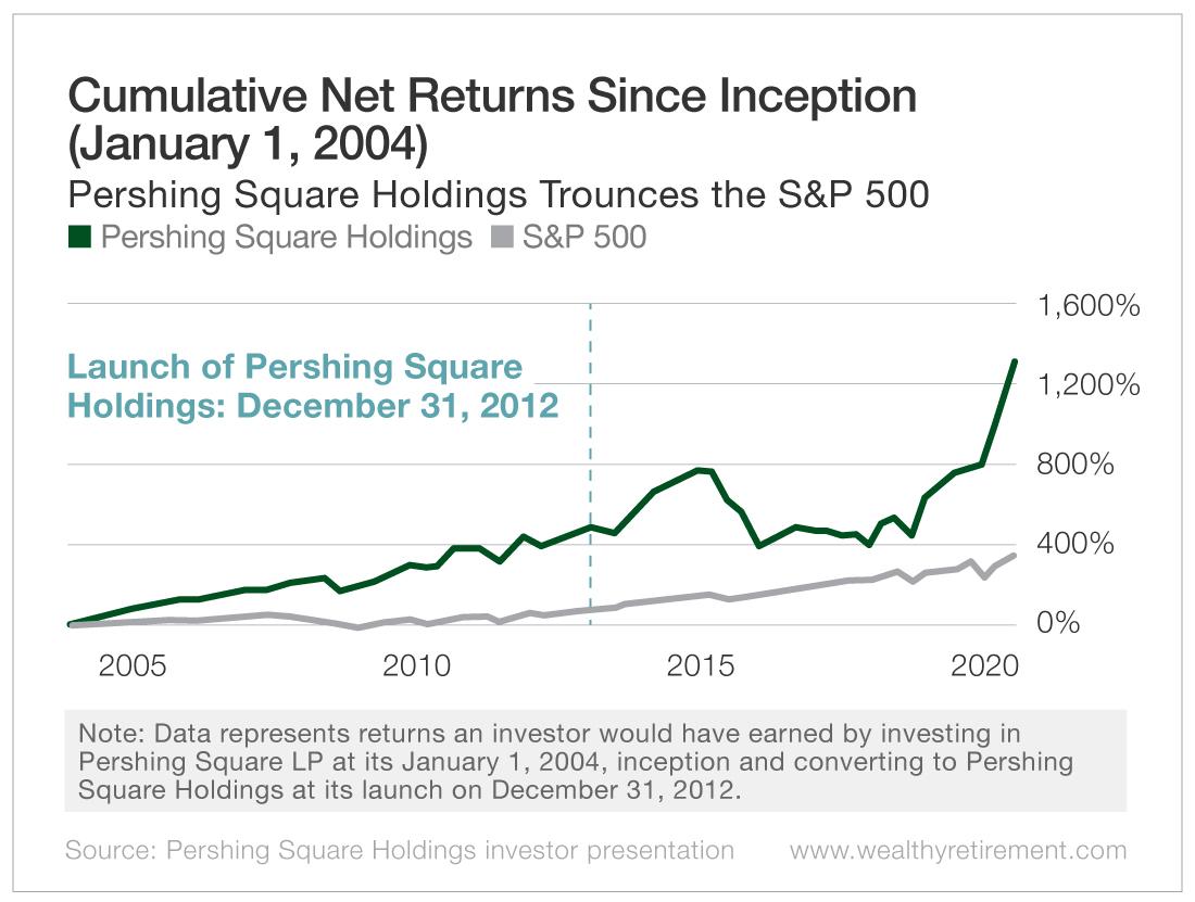 Cumulative Net Returns Since Inception