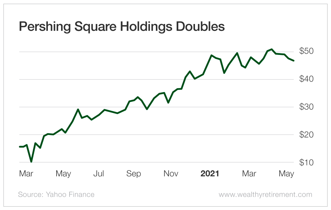 Pershing Square Holdings Doubles