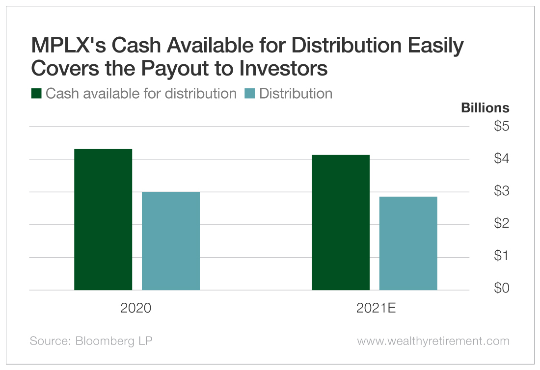 MPLX's Cash Available for Distribution Easily Covers the Payout to Investors