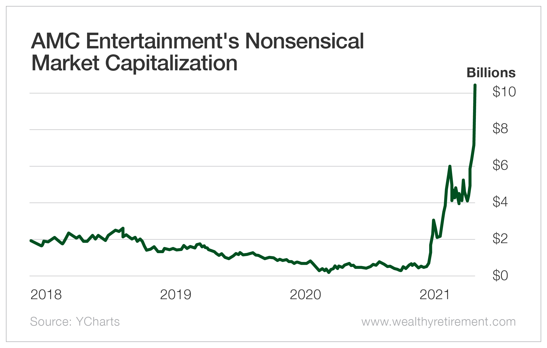 AMC Entertainment's Nonsensical Market Capitalization
