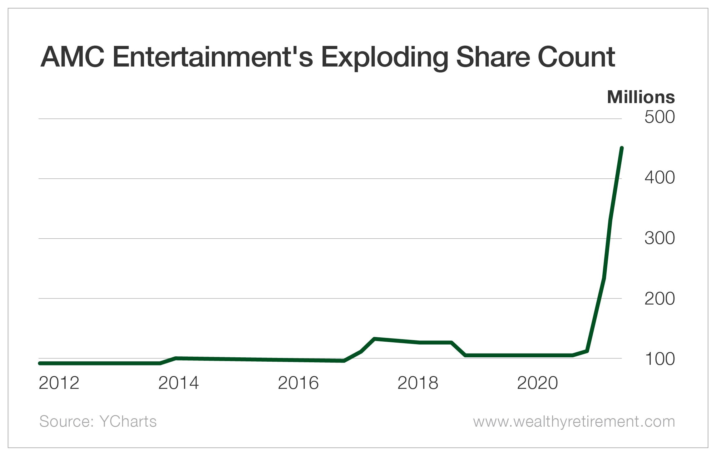 AMC Entertainment's Exploding Share Count