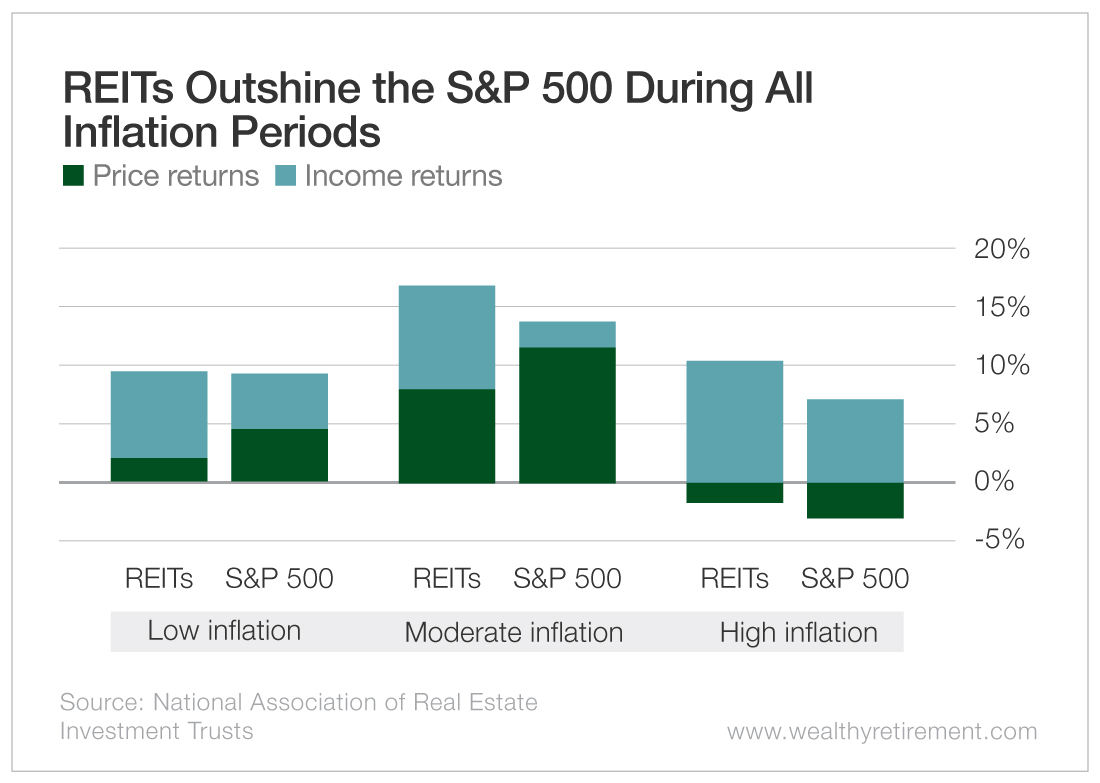 REITS Outshine the S&P 500 During All Inflation Periods