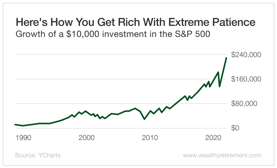 Here's How You Get Rich With Extreme Patience