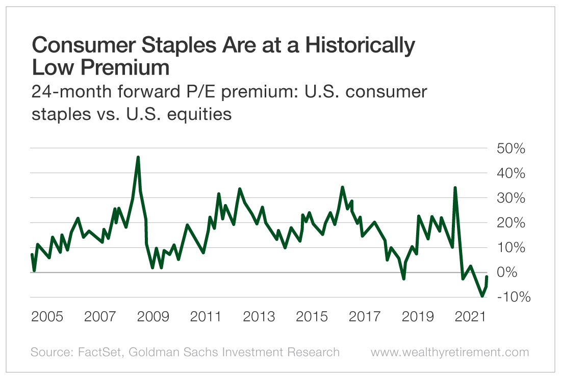 Consumer Staples Are at a Historically Low Premium