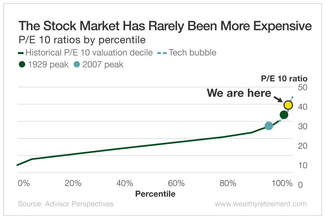 The Stock Market Has Rarely Been More Expensive