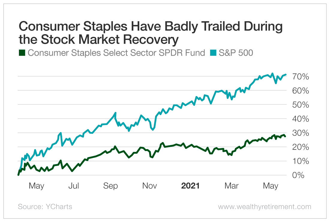 Consumer Staples Have Badly Trailed During the Stock Market Recovery