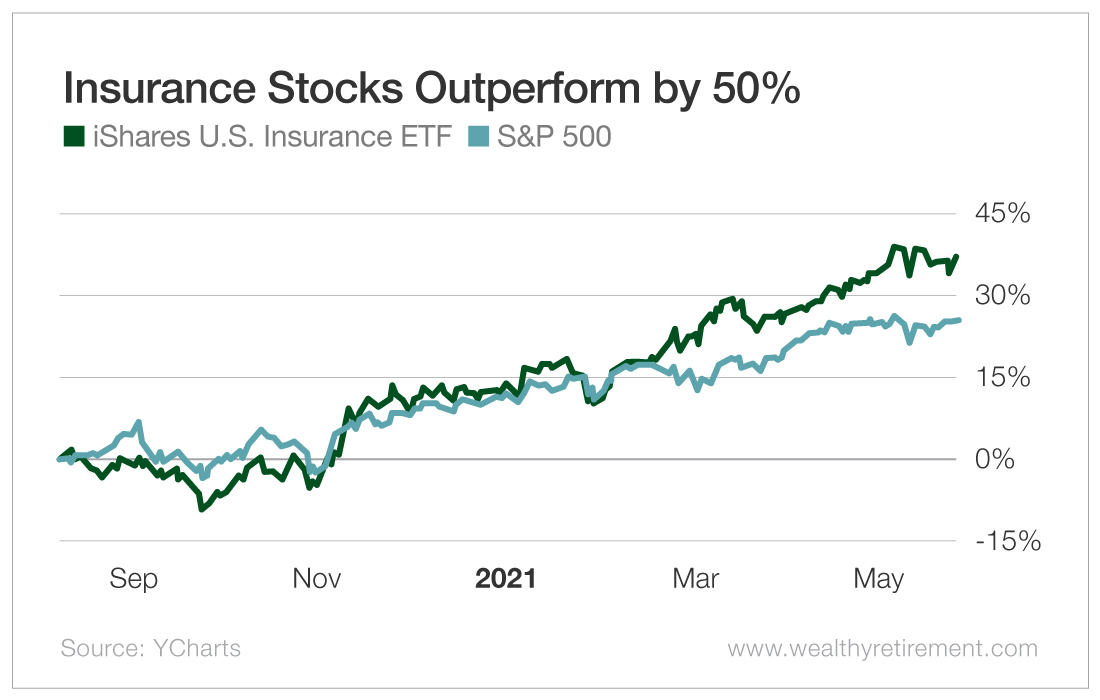 Insurance Stocks Outperform by 50%