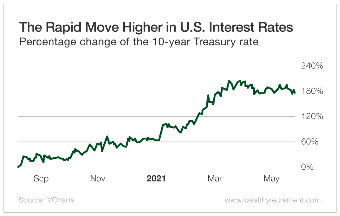 The Rapid Move Higher in U.S. Interest Rates