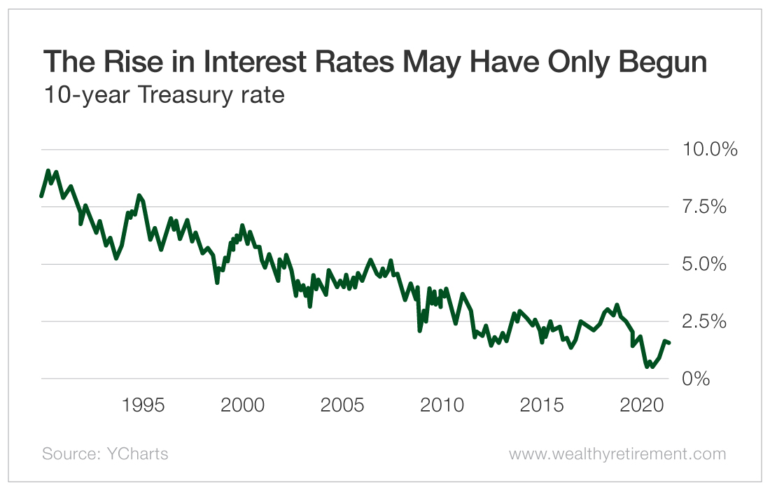 The Rise in Interest Rates May Have Only Begun