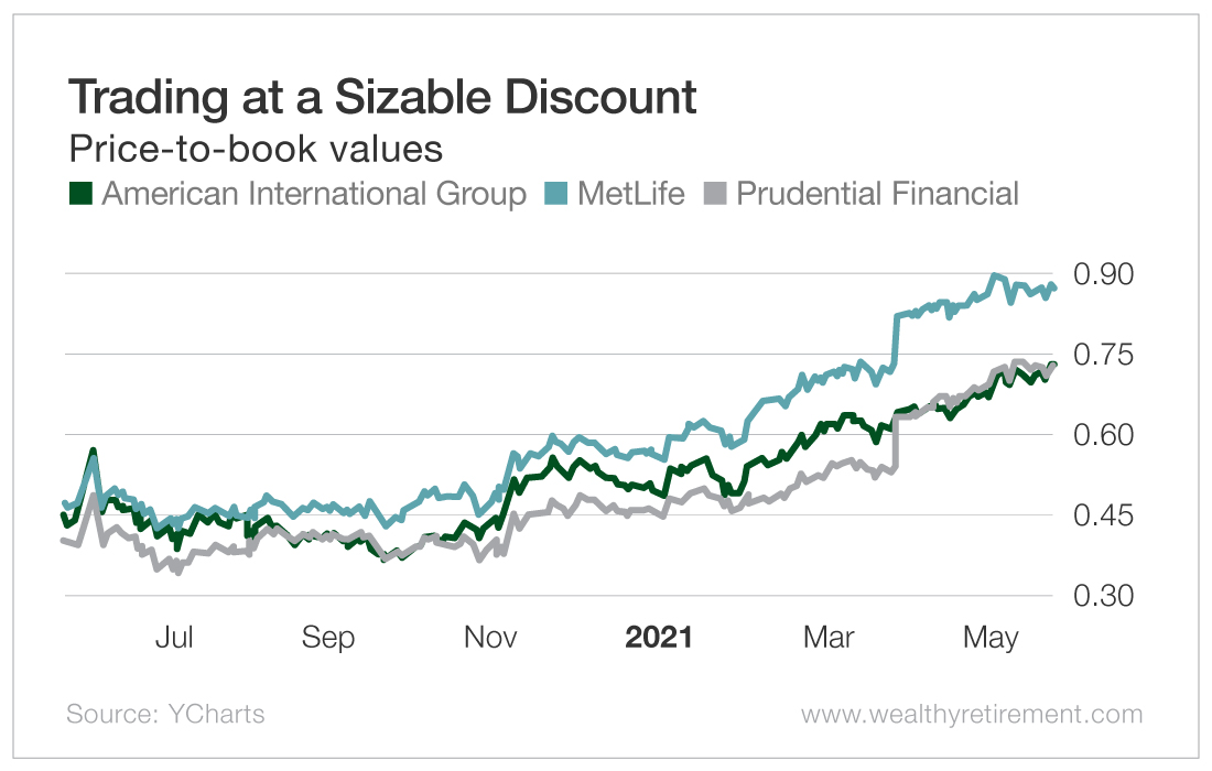 Trading at a Sizable Discount