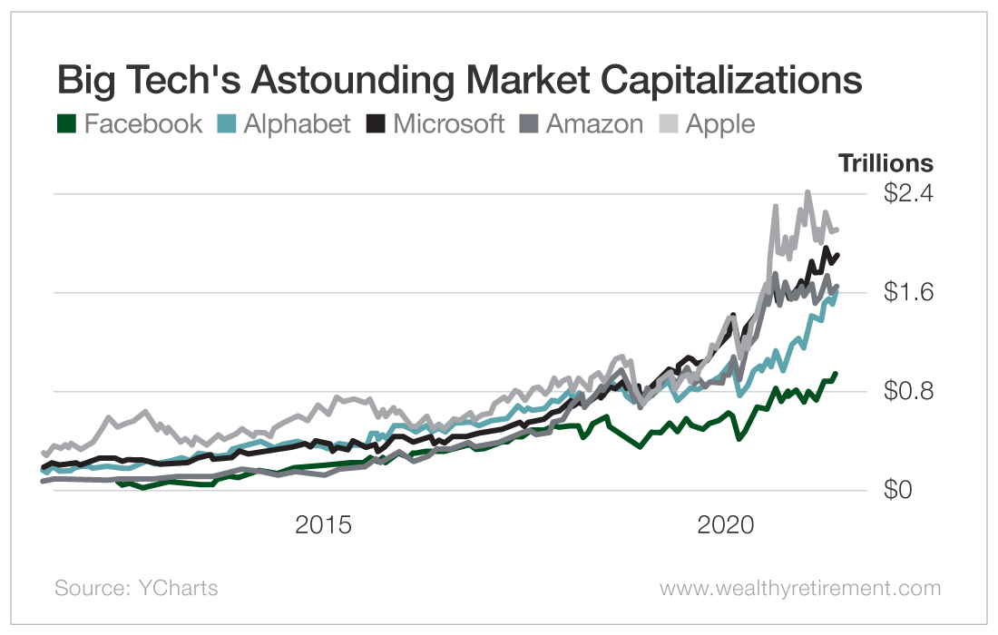 Big Tech's Astounding Market Capitalizations