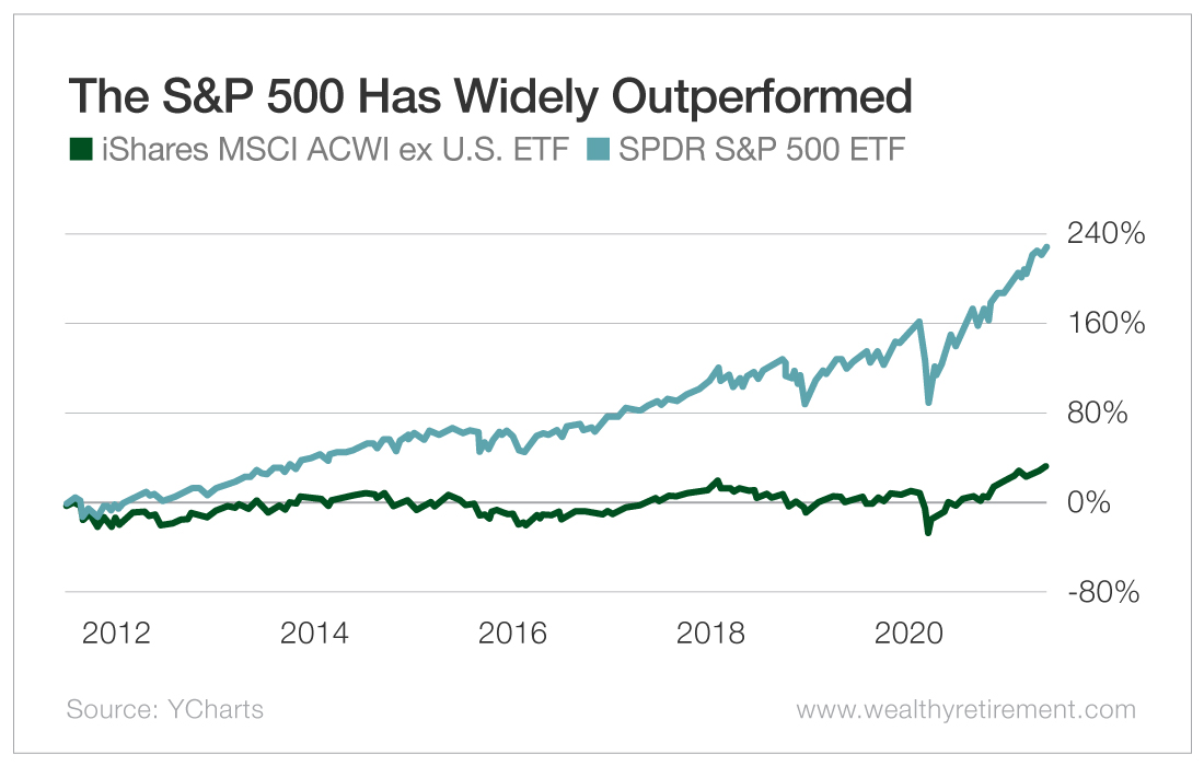The S&P 500 Has Widely Outperformed