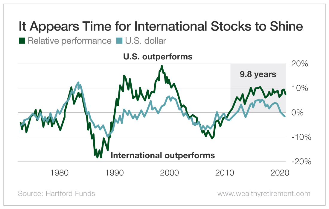 It Appears Time for International Stocks to Shine