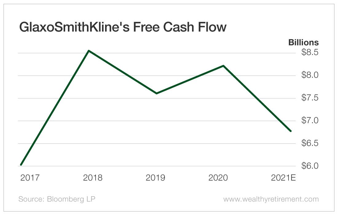 GlaxoSmithKline's Free Cash Flow