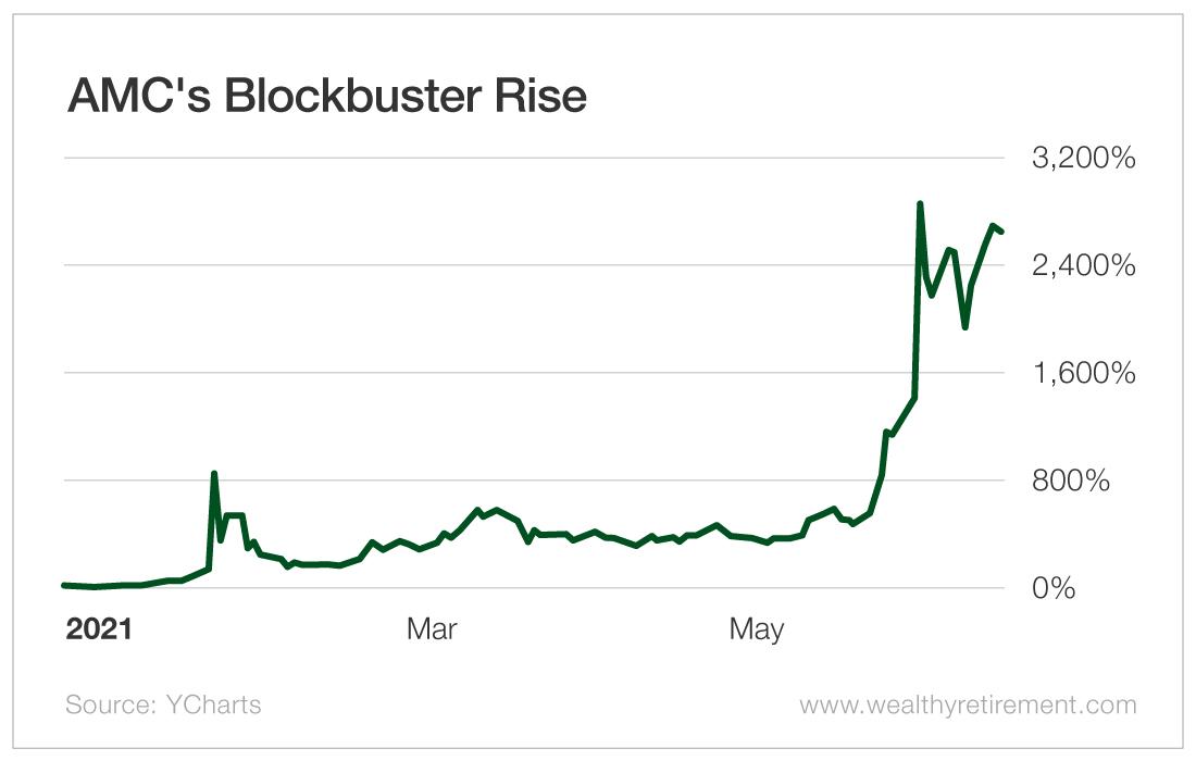 AMC's Blockbuster Rise