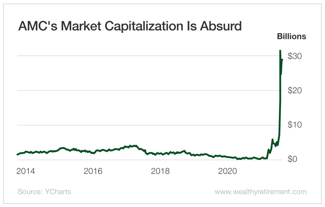 AMC's Market Capitalization Is Absurd