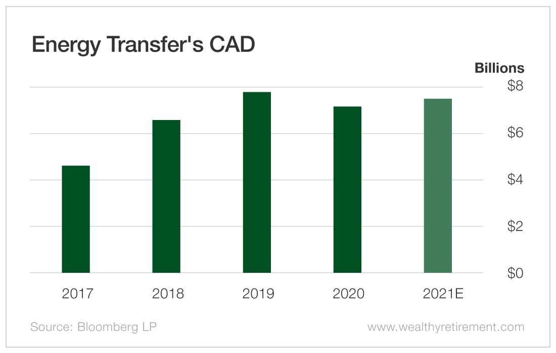 Energy Transfer's CAD