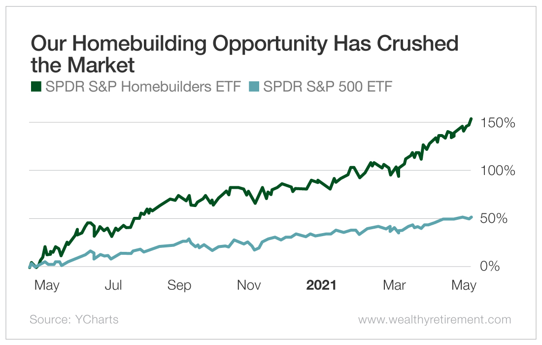 Our HomeBuilding Opportunity Has Crushed the Market
