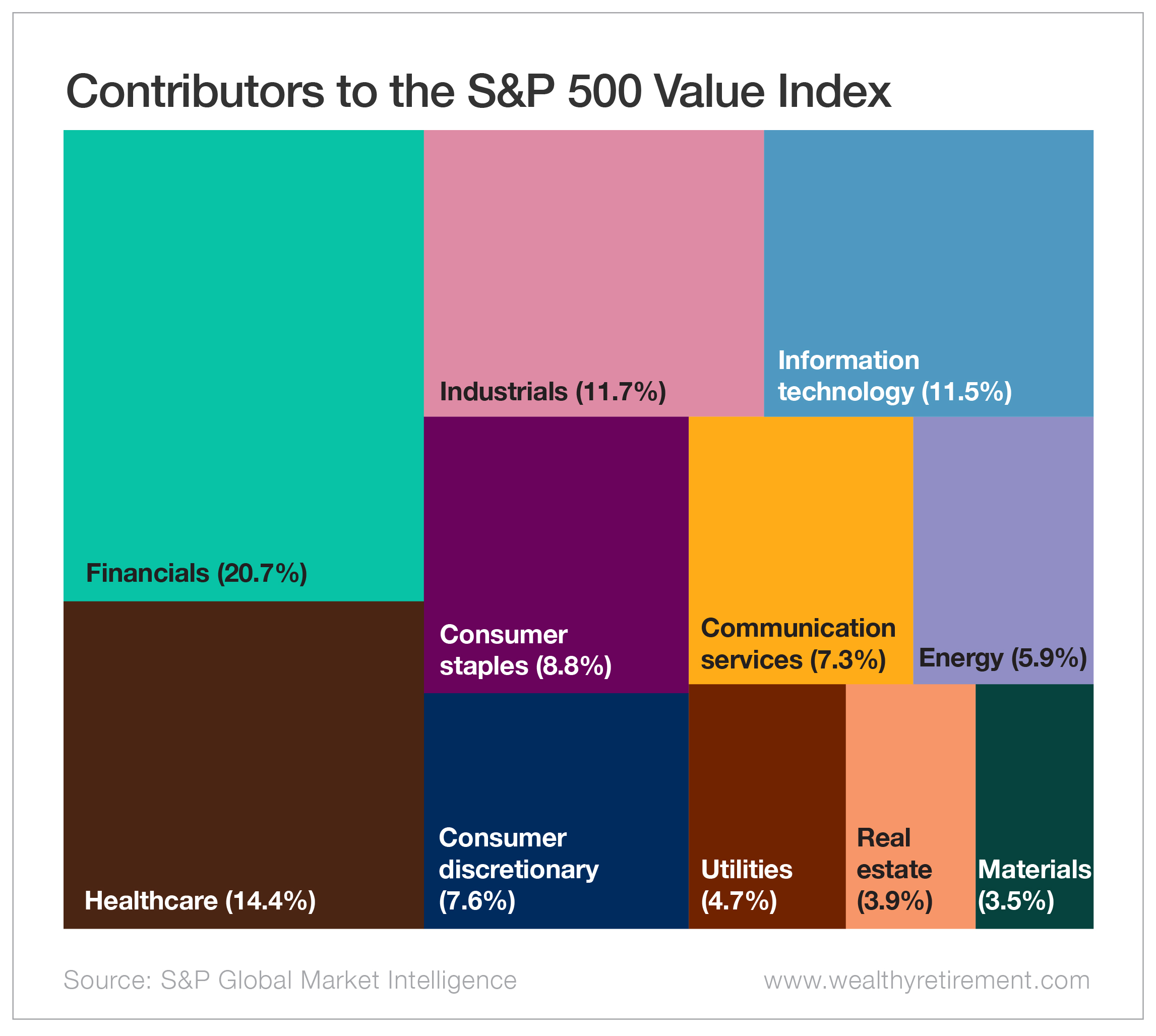 Contributors to the S&P 500 Value Index