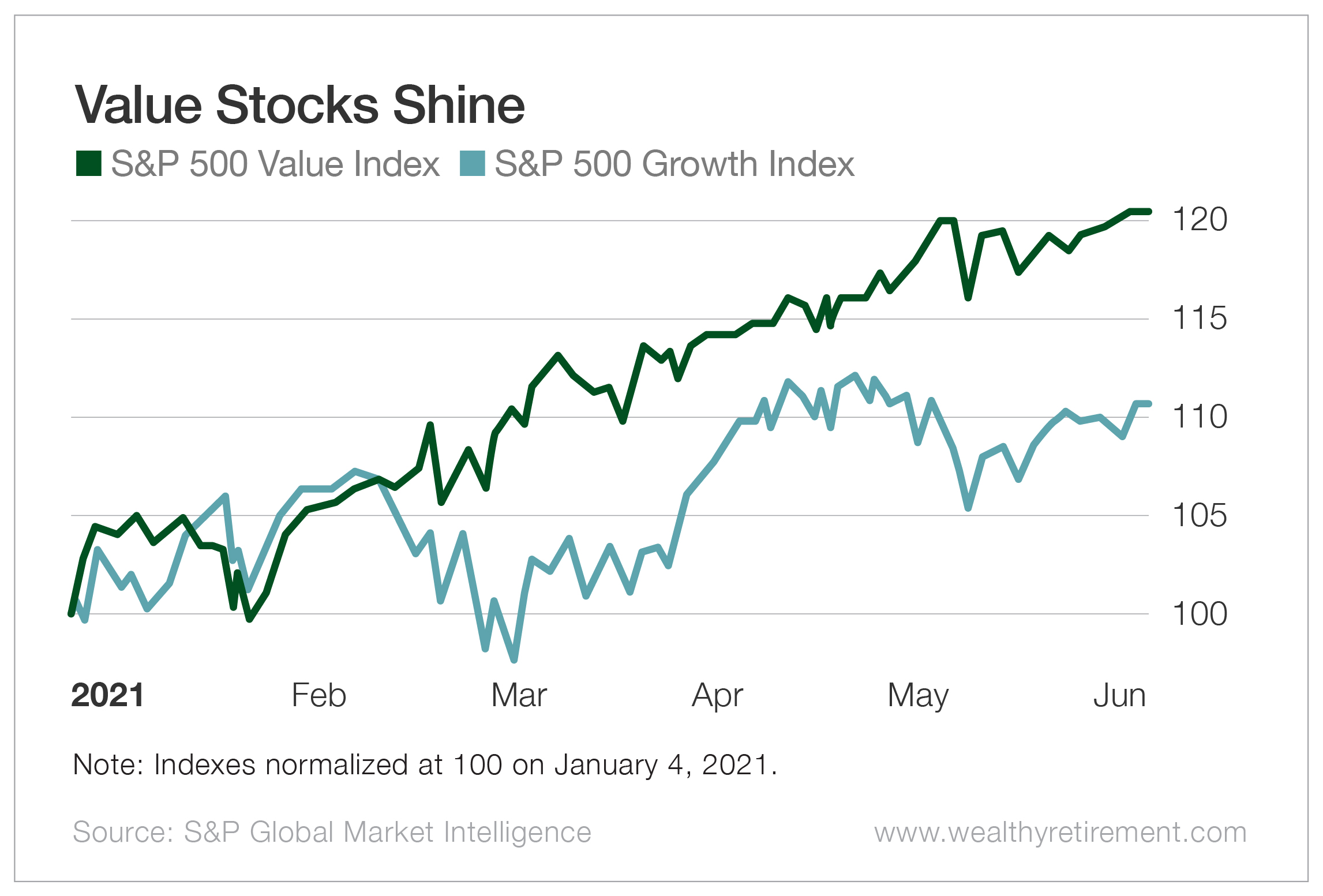 Value Stocks Shine
