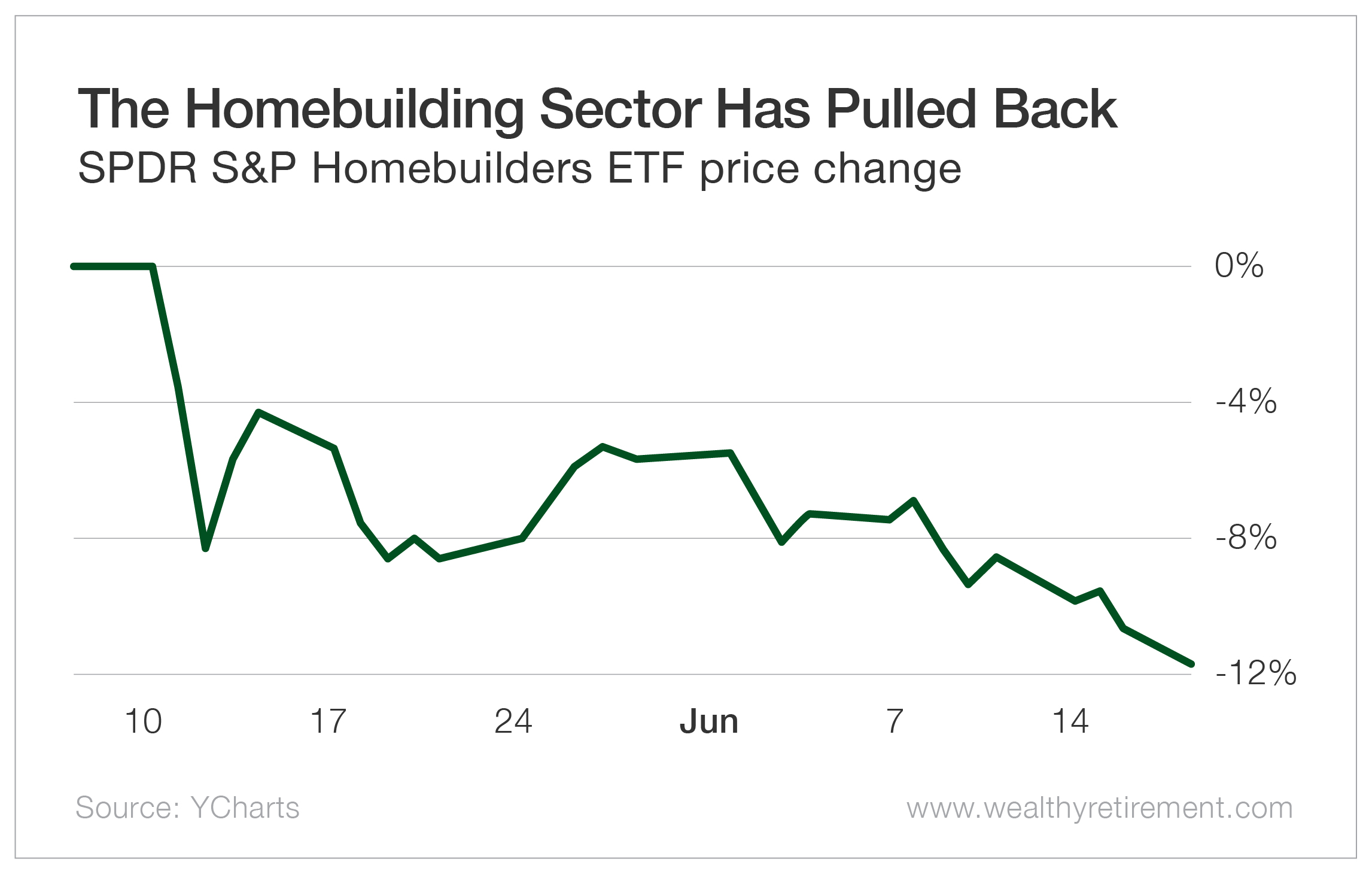 The Homebuilding Sector Has Pulled Back