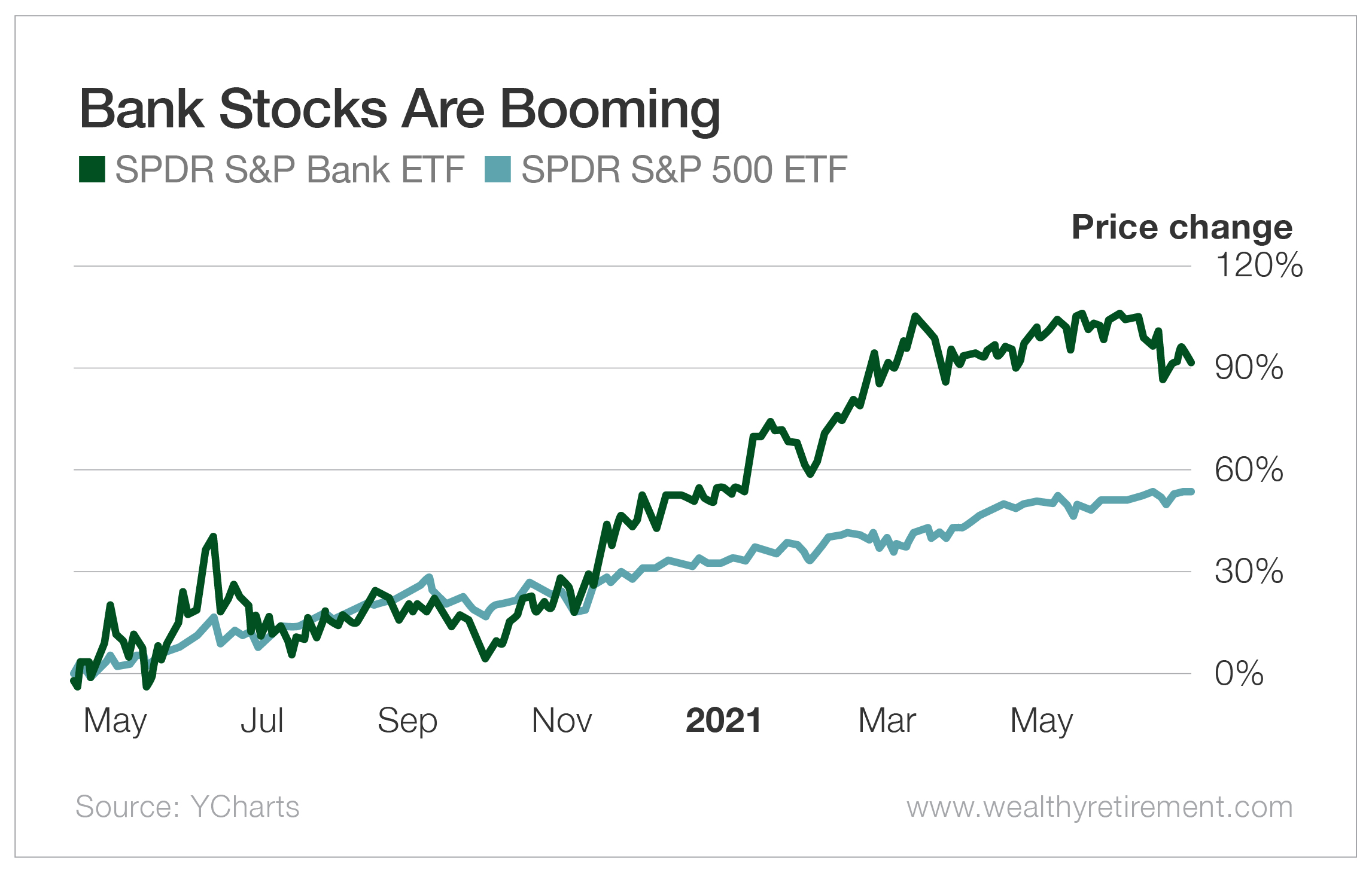 Bank Stocks Are Booming