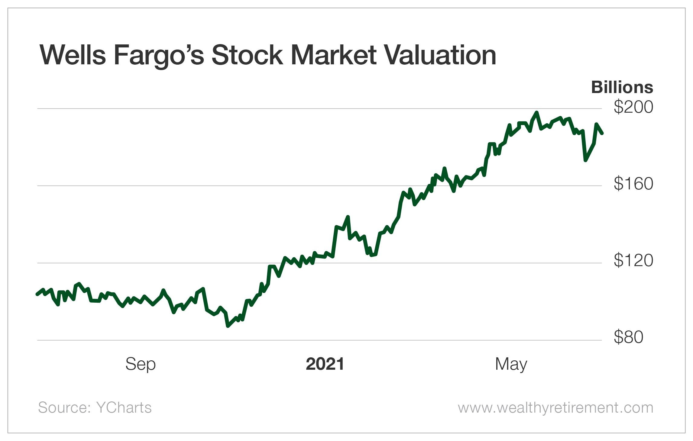 Wells Fargo's Stock Market Valuation