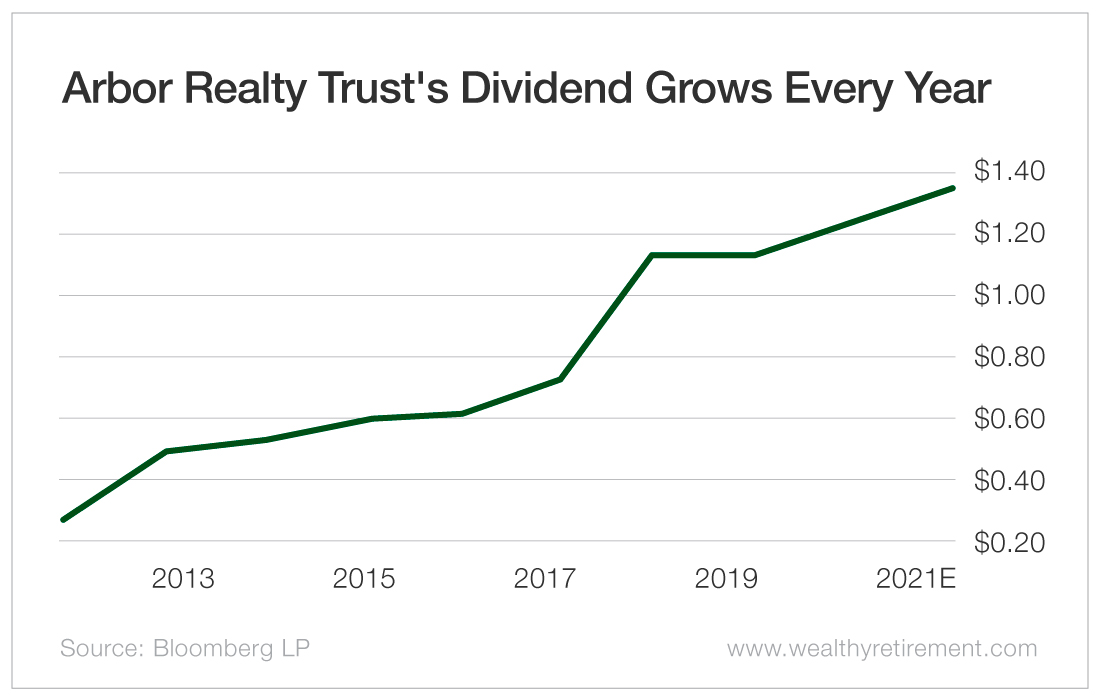 Arbor Realty Trust's Dividend Grows Every Year