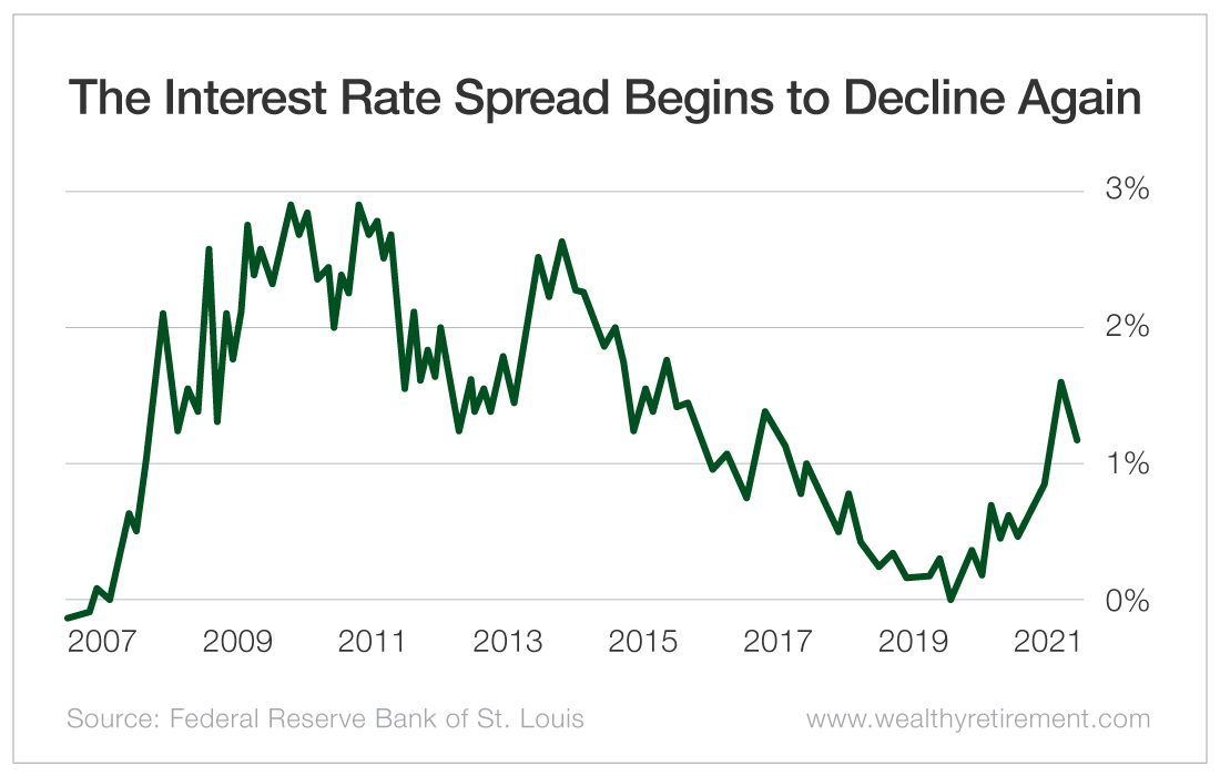 The Interest Rate Spread Begins to Decline Again