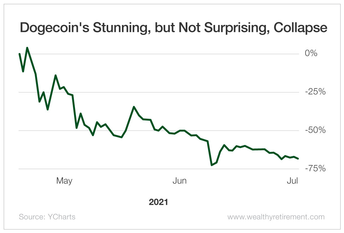 Dogecoin's Stunning, but Not Surprising, Collapse