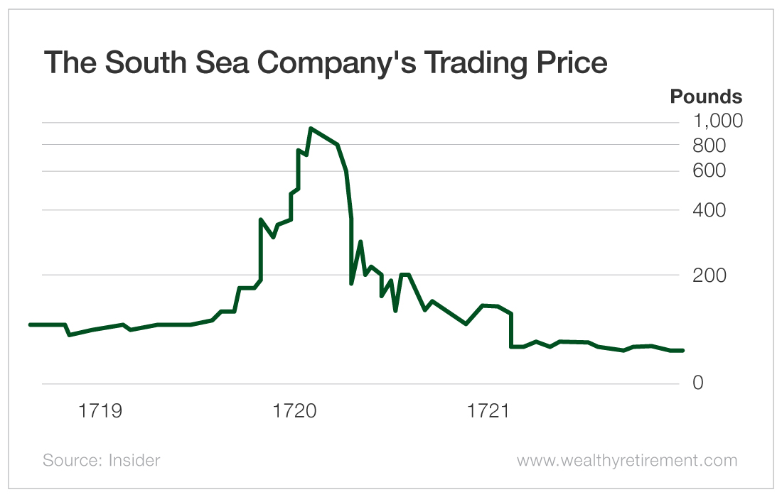 The South Sea Company's Trading Price