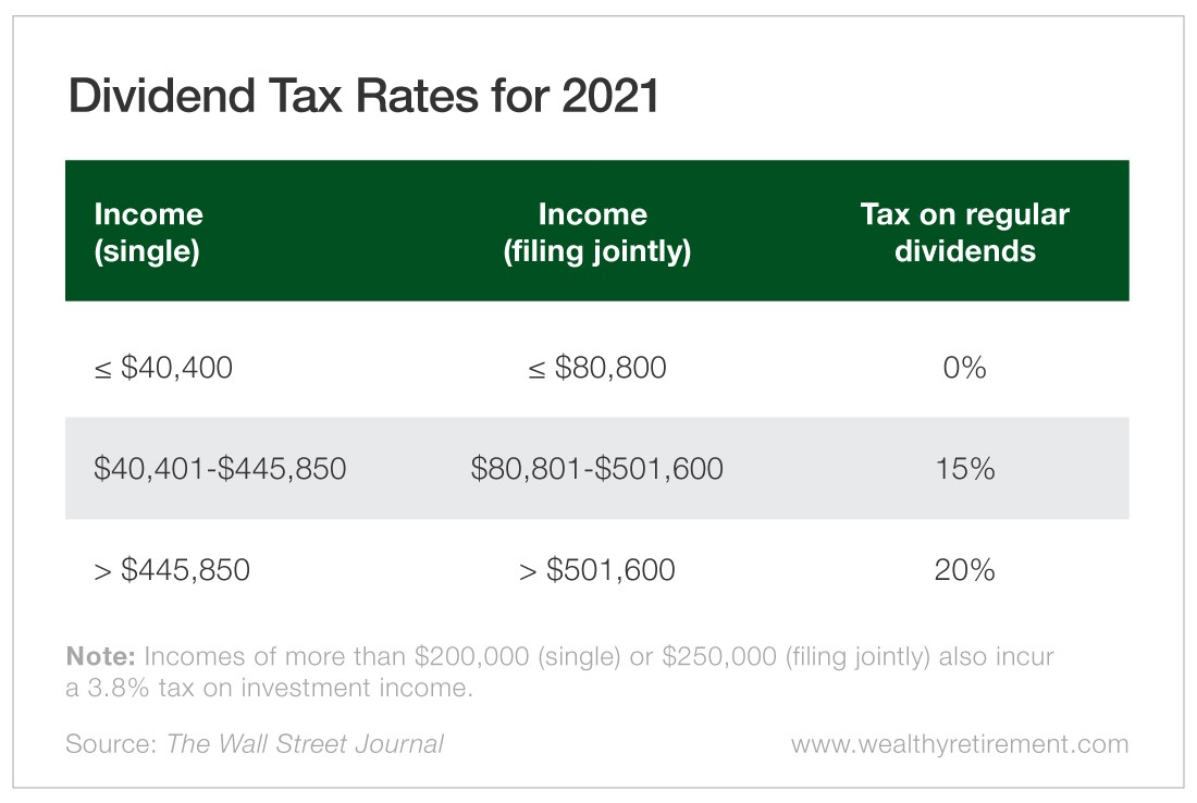 Dividend Tax Rates for 2021