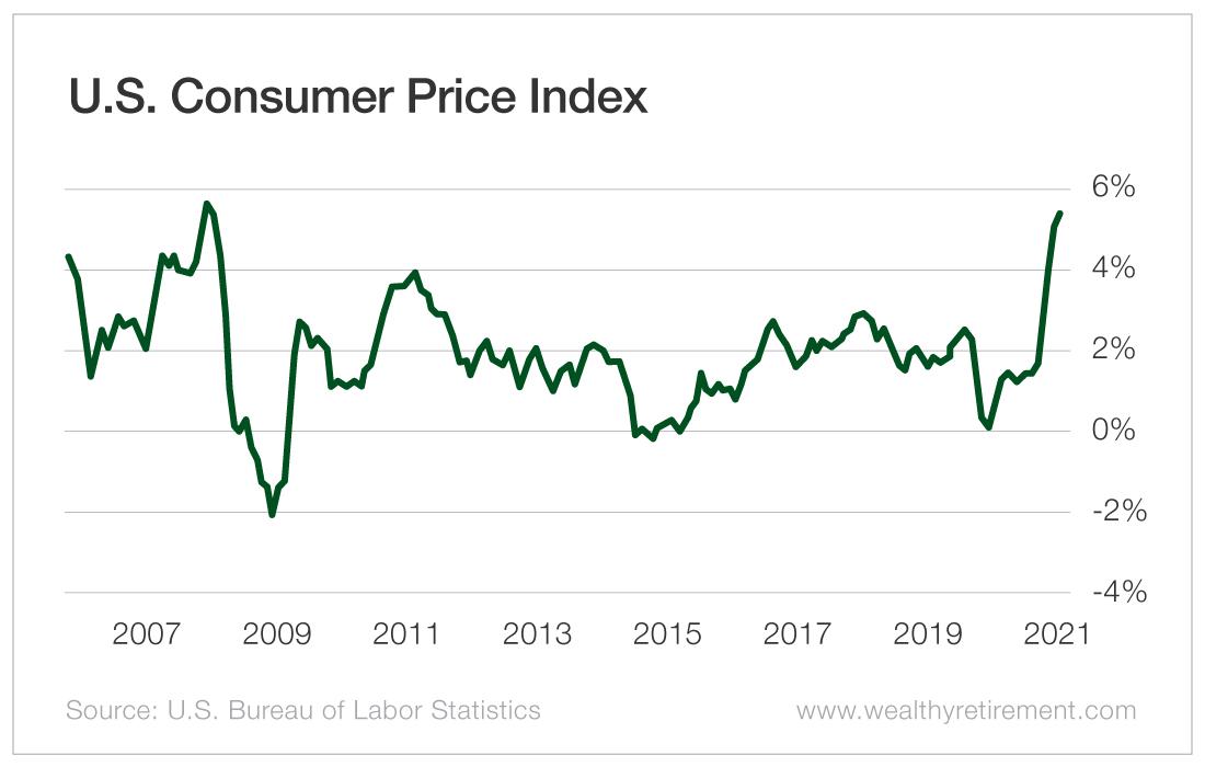 U.S. Consumer Price Index