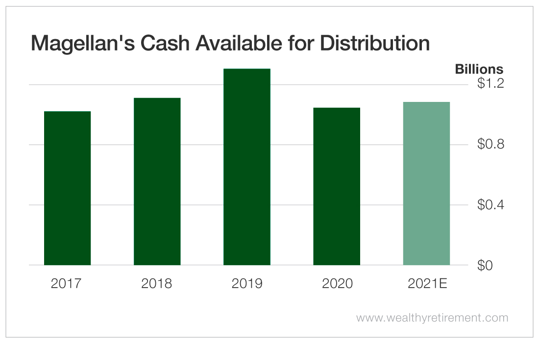 Magellan's Cash Available for Distribution