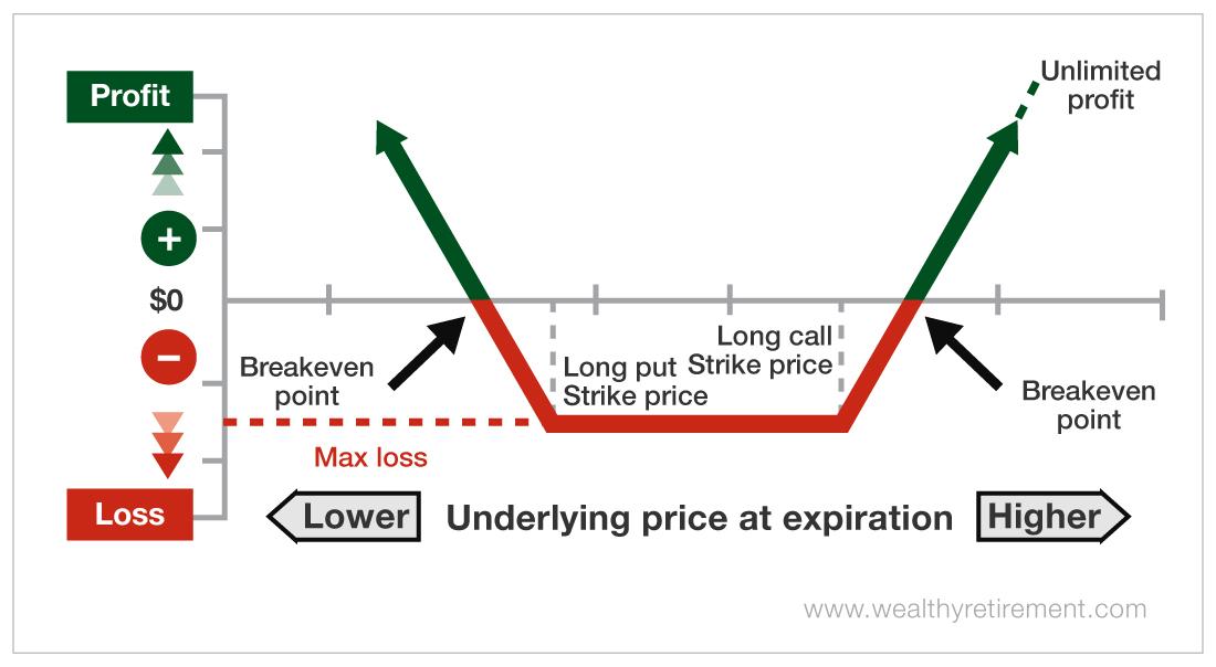 Underlying Price at Expiration